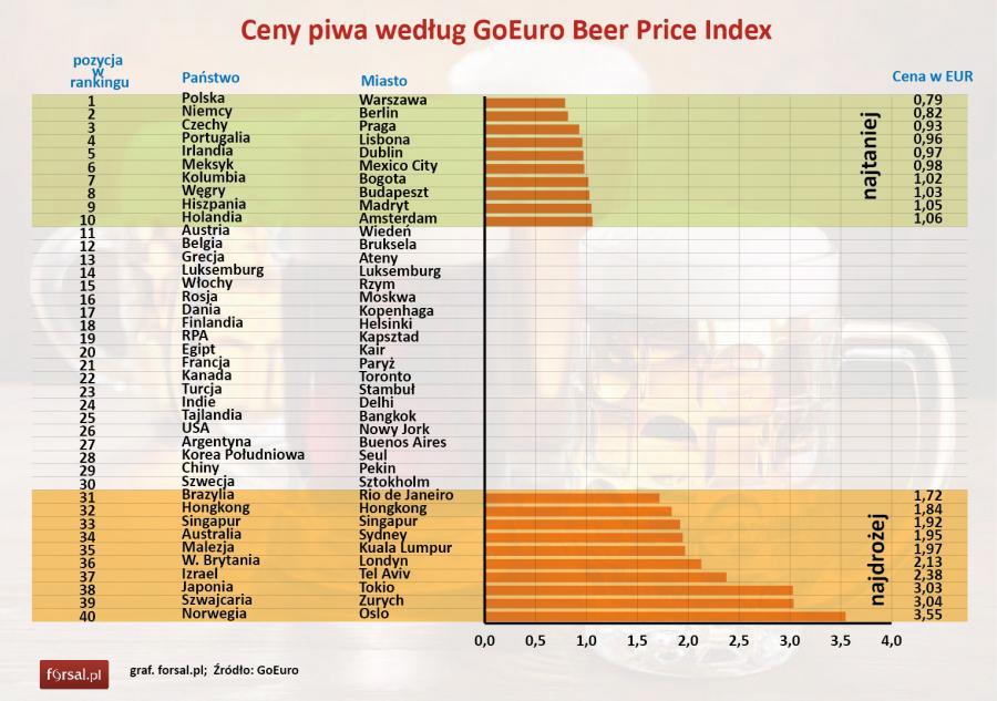 Shop beer prices in capitals.