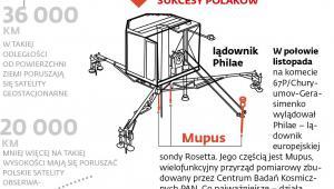 Kosmiczne sukcesy Polaków