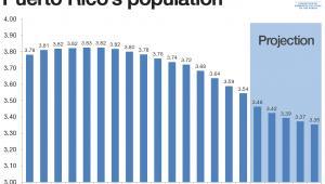Spadek populacji Portoryko (źródło: World Economic Forum)