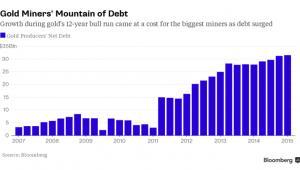 Wzrost zadłużenia największych producentów złota