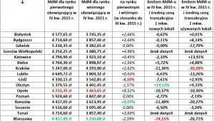 Limity MdM październik 2015, Tabela 1.