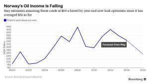 Norweskie dochody z ropy naftowej