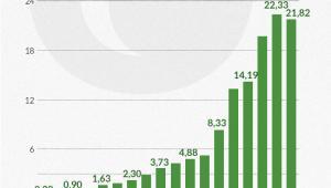 Wysokość dopłat do energetyki odnawialnej
