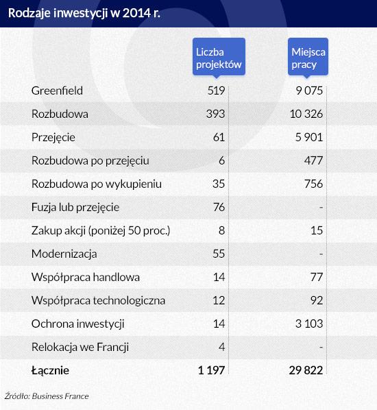 Rodzaje inwestycji w 2014 roku (infografika Dariusz Gąszczyk)