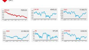 Notowania indeksów, WIG20, CAC40, DAX, BUX, PX, FTSE100