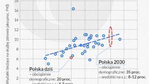 Wydatki bieżące (publiczne i prywatne) na służbę zdrowia, Infografika: Darek Gąszczyk
