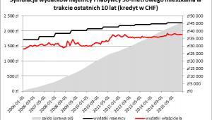 Symulacja wydatków nabywcy i najemcy w CHF