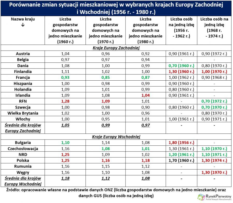 Porównanie zmian sytuacji mieszkaniowej w wybranych krajach Europy Zachodniej i Wschodniej (1956 r. - 1980 r.)