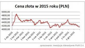 Cena złota w 2015 roku