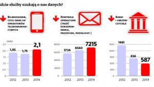 Gdzie służby szukają o nas danych?
