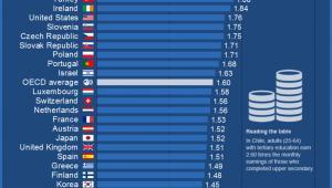 Różnice w zarobkach pracowników z wykształceniem wyższym i średnim w krajach OECD, źródło: OECD