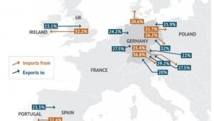 Relacje handlowe w Europie. Na pomarańczowo zaznaczono import z, a na niebiesko eksport do. Źródło: Stratfor