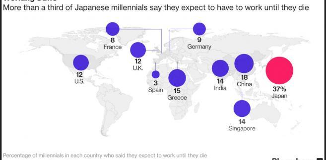 Odsetek młodych osób w danym kraju, które spodziewają się pracy do końca życia. Źródło: ManpowerGroup