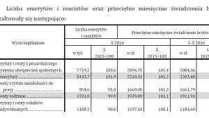 Liczba emerytów i rencistów oraz przeciętne miesięczne świadczenia brutto - styczeń - październik 2016, źródło: GUS