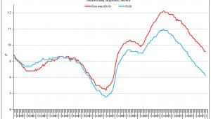 Stopa bezrobocia w styczniu 2017 w UE, źródło: Eurostat