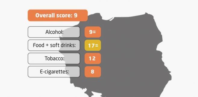 The Nanny State Index - Polska - źródło: nannystateindex.org