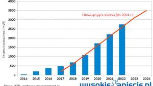 Wynikający z aukcji 2013-16 przyrost mocy wiatrowych w Rosji