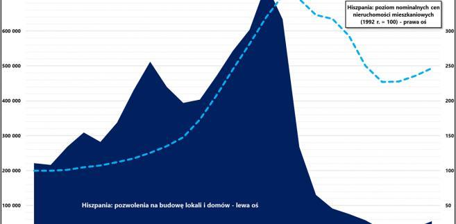 Zmiany cen nieruchomości mieszkaniowych i liczby nowych domów oraz lokali rozpoczynanych w Hiszpanii (1992-2016)