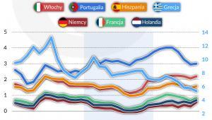 Rentowność obligacji (graf.Obserwator Finansowy)