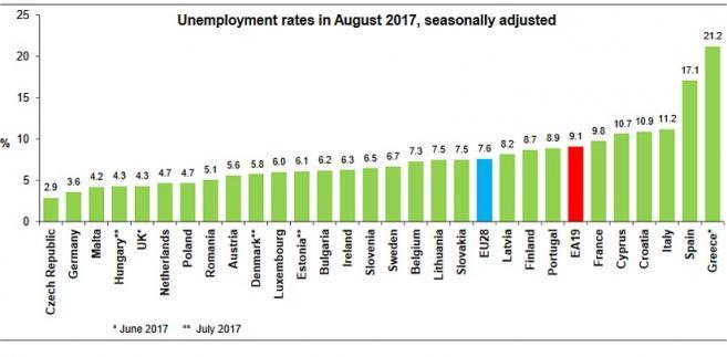 Stopa bezrobocia w UE - sierpień 2017, źródło: Eurostat