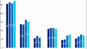 Zmiana liczby deweloperów działających w największych ośrodkach miejskich
