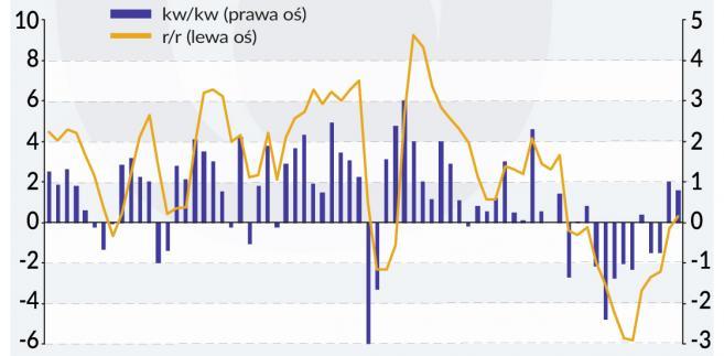 Dynamika PKB (graf. Obserwator Finansowy)
