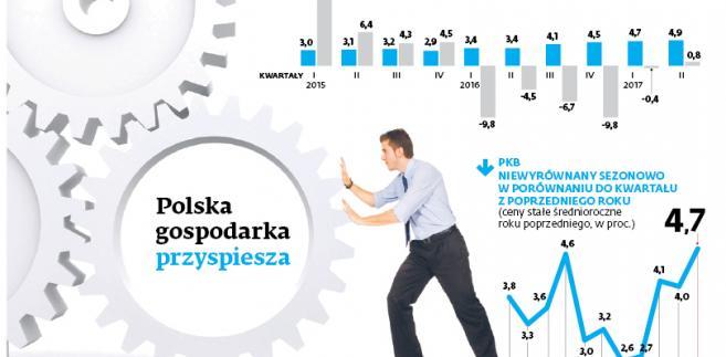 Polska gospodarka przyspiesza