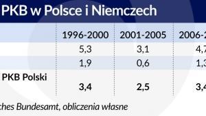 Wzrost PKB w Polsce i Niemczech (graf. Obsrwator Finansowy)