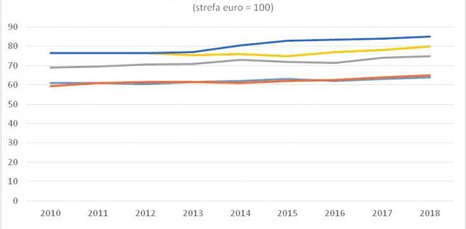 PKB pe capita wg parytetu siły nabywczej w Czechach w porównaniu do strefy euro, Źródło: Ministerstwo Finansów Republiki Czeskiej. Dane dla 2017-2018 to prognozy
