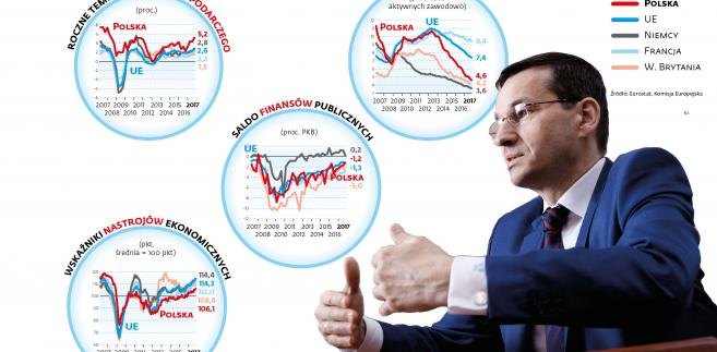 Morawiecki - zła koniunktura polityczna przy dobrej pogodzie gospodarczej