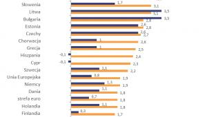 Prognozowana dynamika PKB w poszczególnych krajach Unii Europejskiej w 2018 roku (w %), źródło: Sedlak & Sedlak