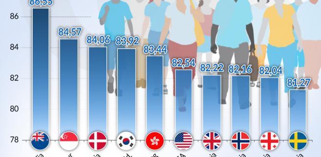 Dania w Doing Business (graf. Obserwator Finansowy)