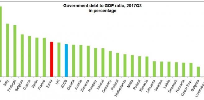 Dane o zadłużeniu w relacji do PKB w poszczególnych krajach UE. Dane Eurostatu za III kw. 2017