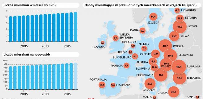 Liczba mieszkań w Polsce, przeludnione mieszkania w Europie