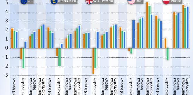 Stress testy - scenariusze (graf. Obserwator Finansowy)