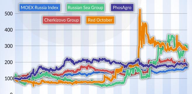 Rosja - kurs akcji rolno-spożywczych (graf.Obserwator Finansowy)