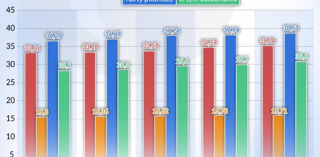 Instrumenty bankowości elektronicznej w Polsce (graf. Obserwator Finansowy)