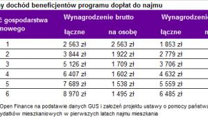 Maksymalny dochód beneficjentów programu dopłat do najmu