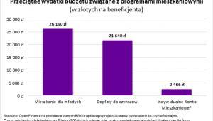 Przeciętne wydatki budżetowe związane z programami mieszkaniowymi