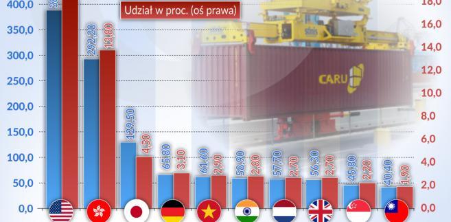 Najwięksi importerzy chińskich towarów w 2016 (graf. Obserwator Finansowy)