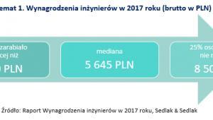 Wynagrodzenia inżynierów. Źródło: wynagrodzenia.pl
