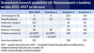 budzet-UE-wydatki (graf. Obserwator Finansowy)