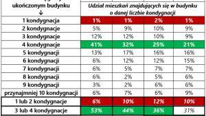 Źródło: opracowanie własne na podstawie danych GUS / RynekPierwotny.pl