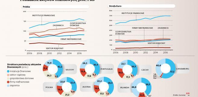 Posiadacze aktywów finansowych, proc. PKB
