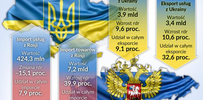 Ukrain-Rosja handel (graf. Obserwator Finansowy)
