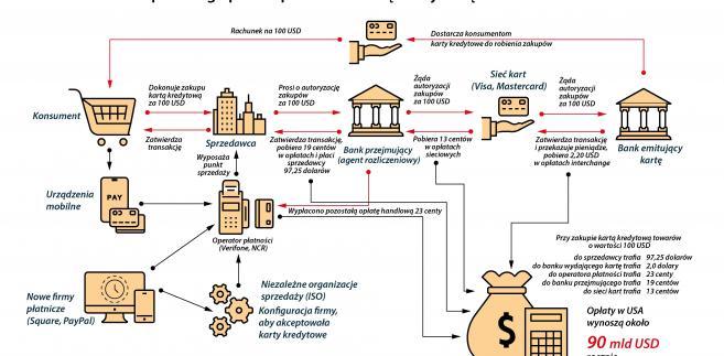 Jak przebiega proces płatności  kartą kredytową o wartości 100 USD