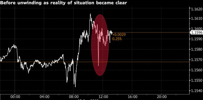 Reakcja euro na żartobliwego tweeta