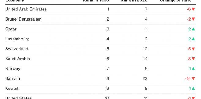 Na jakiej pozycji w 2020 roku będzie 10 największych gospoarek z 1990 r.?
