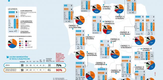 Jak ordynacja wg PiS zmieniłaby wybory europejskie