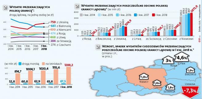 Handel - wydatki cudzoziemców w Polsce (c)(p)